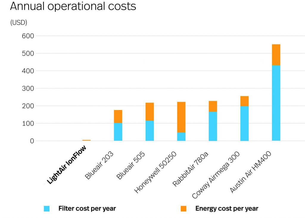 comparison operational costs per year