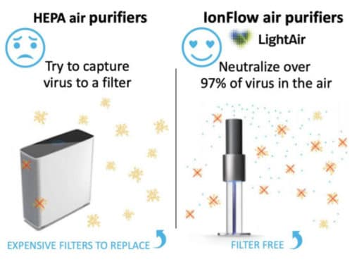 Hepa air purifier and IonFlow air purifier comparisons infographic